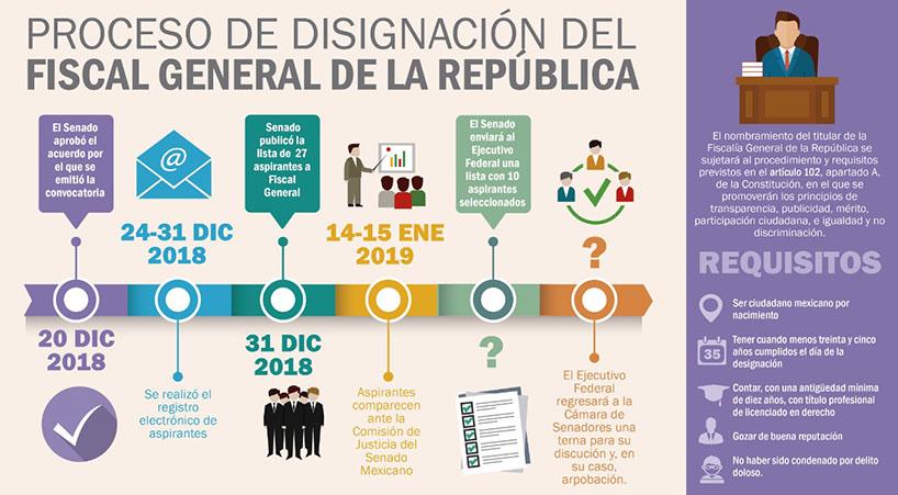 Se+recibe+terna+del+Ejecutivo+para+ocupar+el+cargo+de+Fiscal+General+de+la+Rep%C3%BAblica