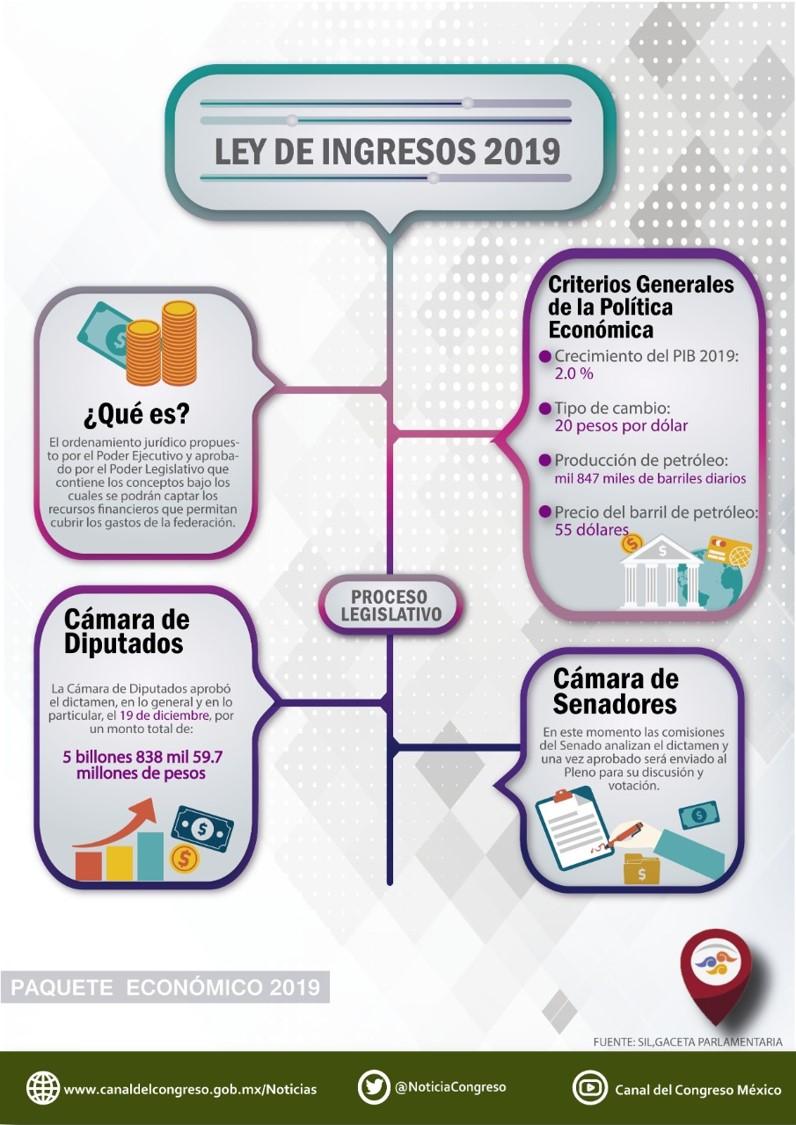 Noticias Del Congreso Avalan Ley De Ingresos 2019 Y Se