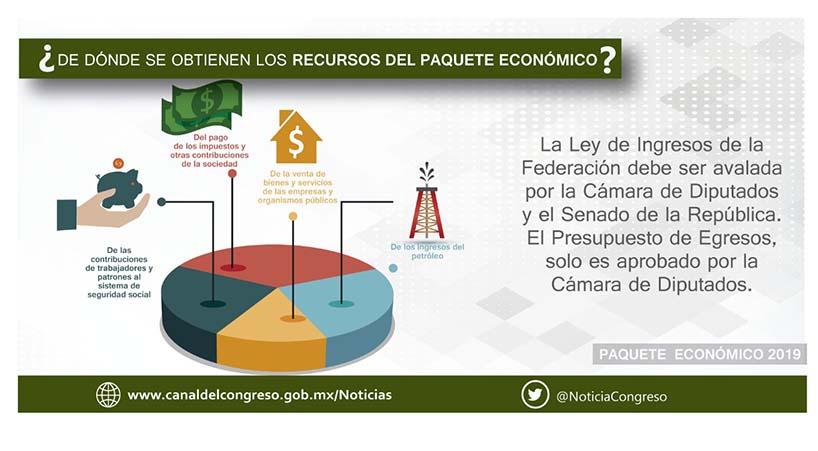 Titular+de+la+SHCP+entrega+Paquete+Econ%C3%B3mico+2019+al+Congreso+de+la+Uni%C3%B3n
